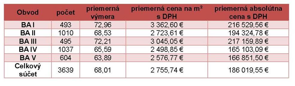 9d4f0ce20 Bencont: Veľké projekty v Bratislave dvíhajú ceny